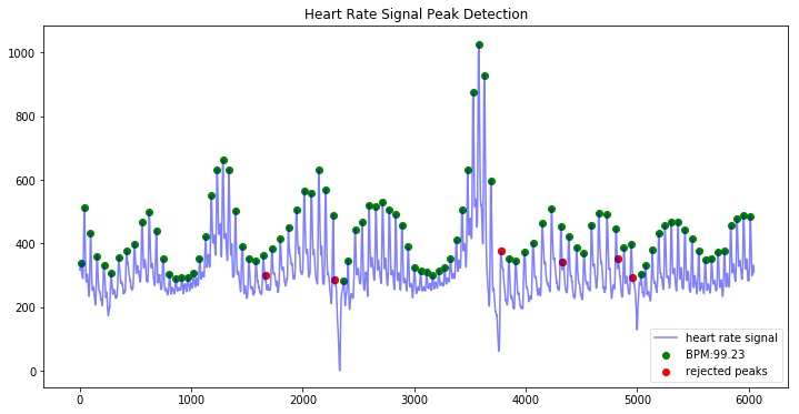 Welcome to HeartPy - Python Heart Rate Analysis Toolkit's